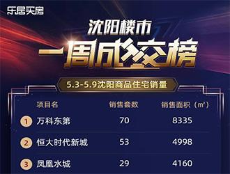 一周热盘榜|沈河区1.4w新盘夺单周销量榜首