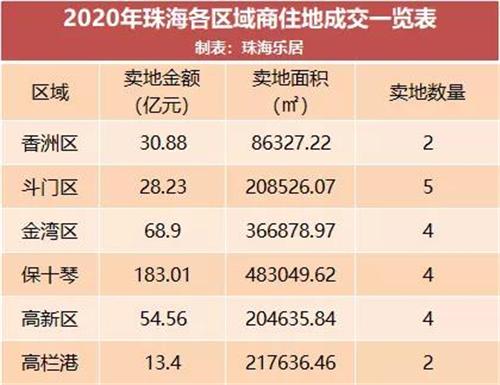 2020年珠海揽金379亿