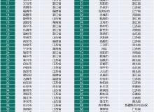 """中国""""百强县""""人均GDP已达高收入国家水平,38县迈入""""千亿GDP俱乐部"""""""
