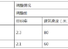 機電園區(江北片)、姚江新區啟動區等地段控制性詳細規劃調整