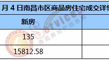 市场成交 | 2021年1月4日南昌市新房住宅成交135套