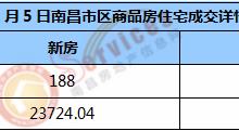 市场成交 | 2021年1月5日南昌市新房住宅成交188套